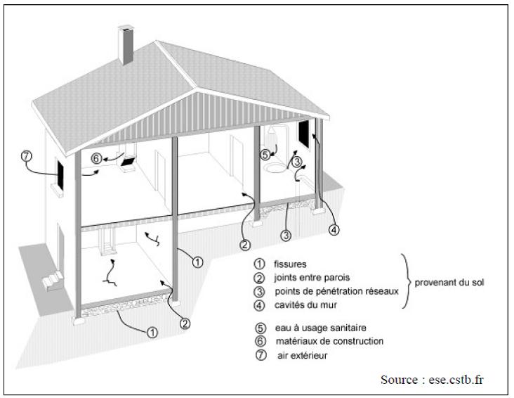 Radon dans les batiments